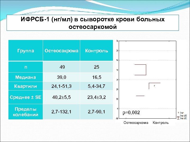 ИФРСБ-1 (нг/мл) в сыворотке крови больных остеосаркомой Группа Остеосакрома Контроль n 49 25 Медиана