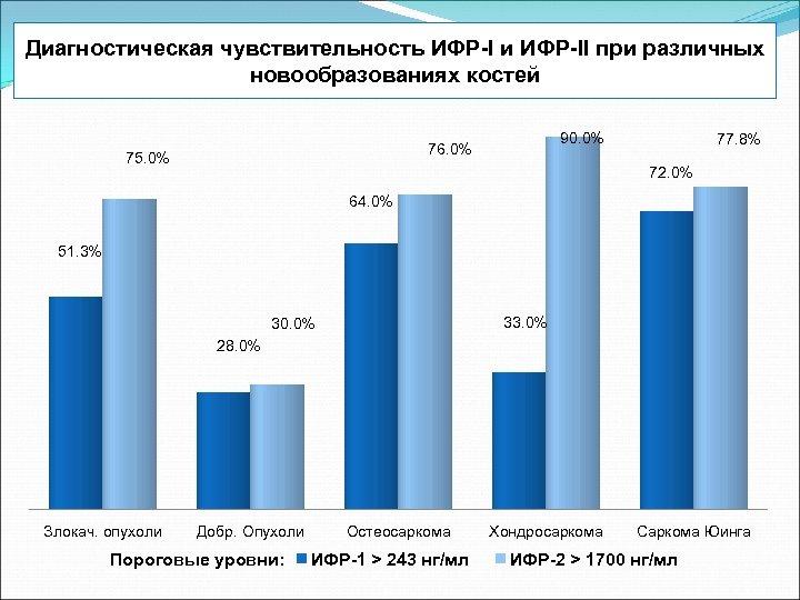 Диагностическая чувствительность ИФР-I и ИФР-II при различных новообразованиях костей 90. 0% 76. 0% 75.