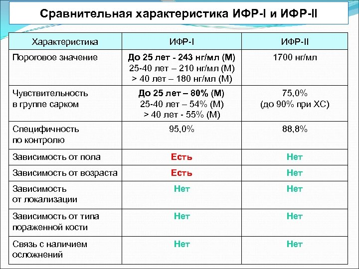 Сравнительная характеристика ИФР-I и ИФР-II Характеристика ИФР-II До 25 лет - 243 нг/мл (М)