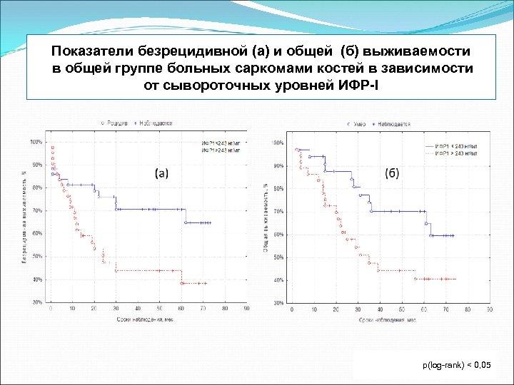 Показатели безрецидивной (а) и общей (б) выживаемости в общей группе больных саркомами костей в