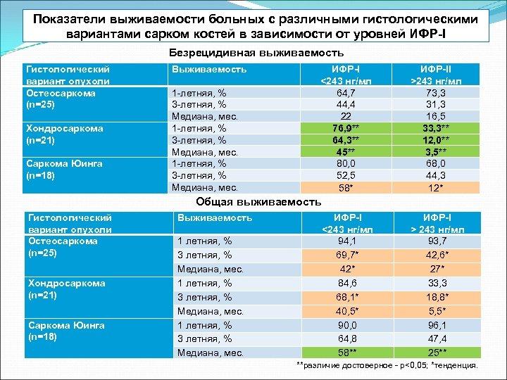 Показатели выживаемости больных с различными гистологическими вариантами сарком костей в зависимости от уровней ИФР-I