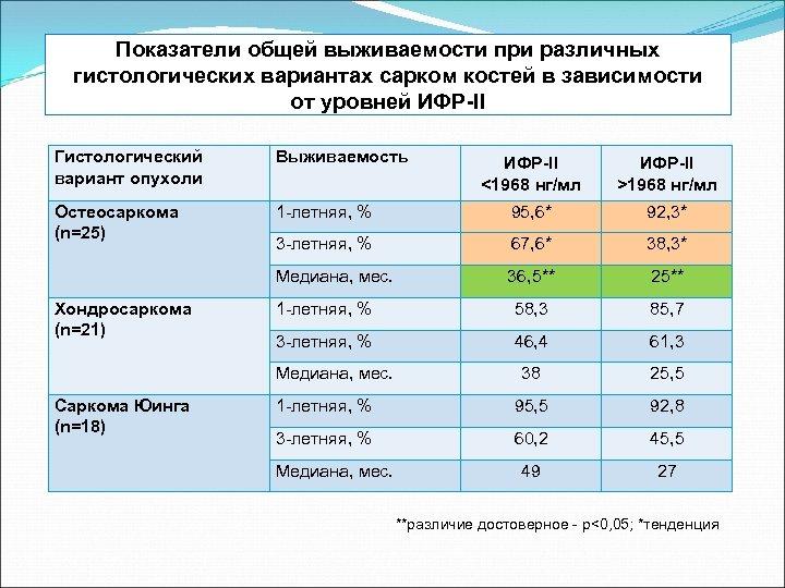Показатели общей выживаемости при различных гистологических вариантах сарком костей в зависимости от уровней ИФР-II