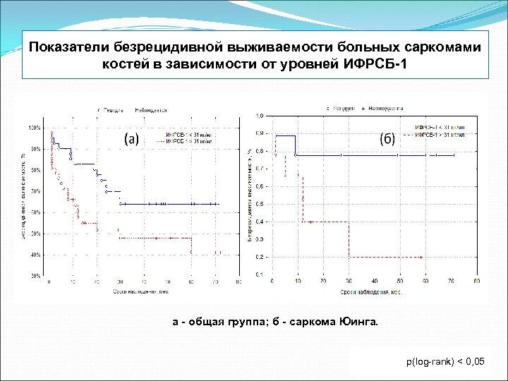 Показатели безрецидивной выживаемости больных саркомами костей в зависимости от уровней ИФРСБ-1 а - общая