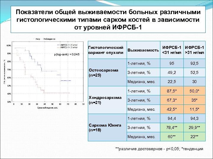 Показатели общей выживаемости больных различными гистологическими типами сарком костей в зависимости от уровней ИФРСБ-1