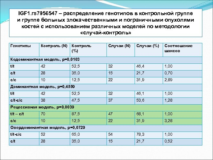 IGF 1. rs 7956547 – распределение генотипов в контрольной группе и группе больных злокачественными