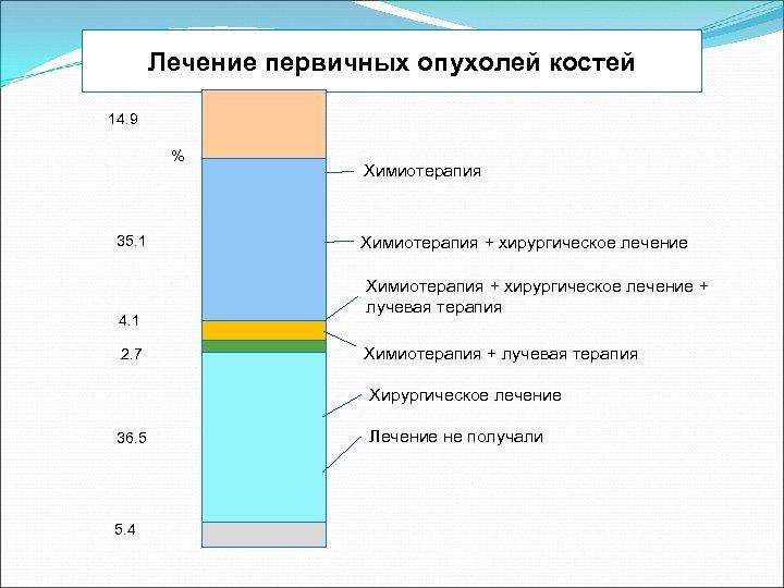 Лечение первичных опухолей костей 14. 9 % 35. 1 4. 1 2. 7 Химиотерапия