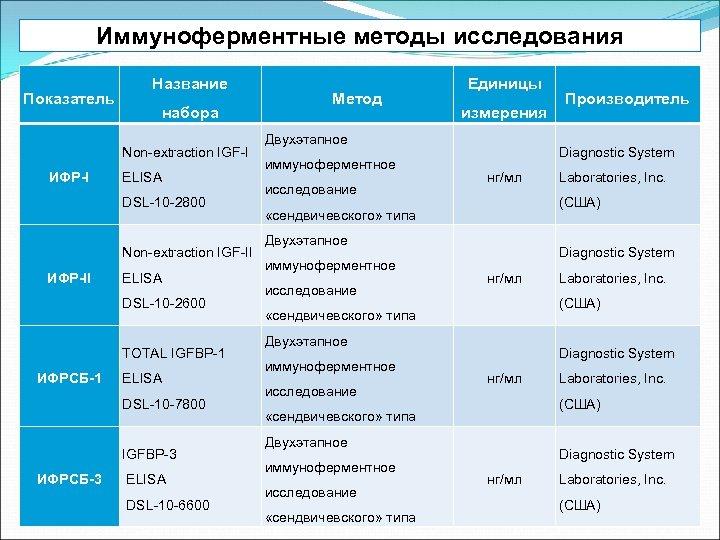 Иммуноферментные методы исследования Показатель Название набора Non-extraction IGF-I ИФР-I ELISA DSL-10 -2800 Non-extraction IGF-II