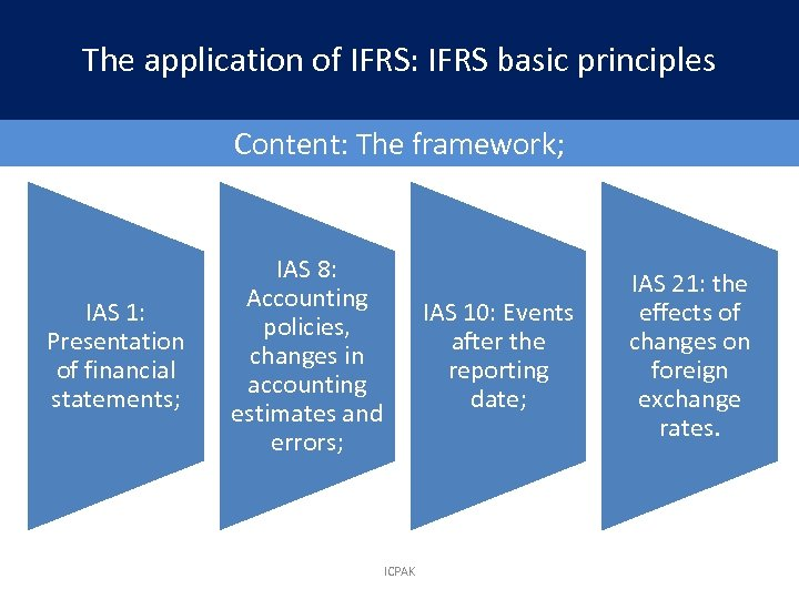 The application of IFRS: IFRS basic principles Content: The framework; IAS 1: Presentation of