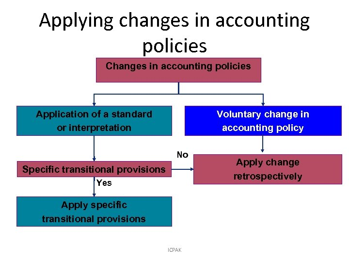 Applying changes in accounting policies Changes in accounting policies Application of a standard or