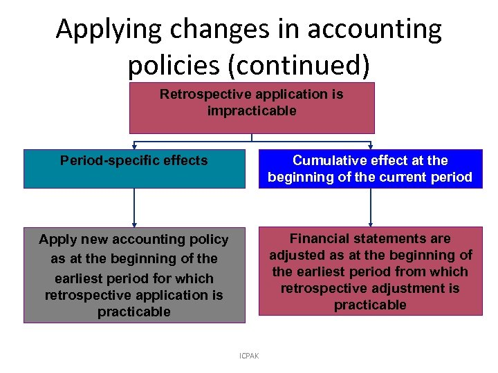 Applying changes in accounting policies (continued) Retrospective application is impracticable Period-specific effects Cumulative effect