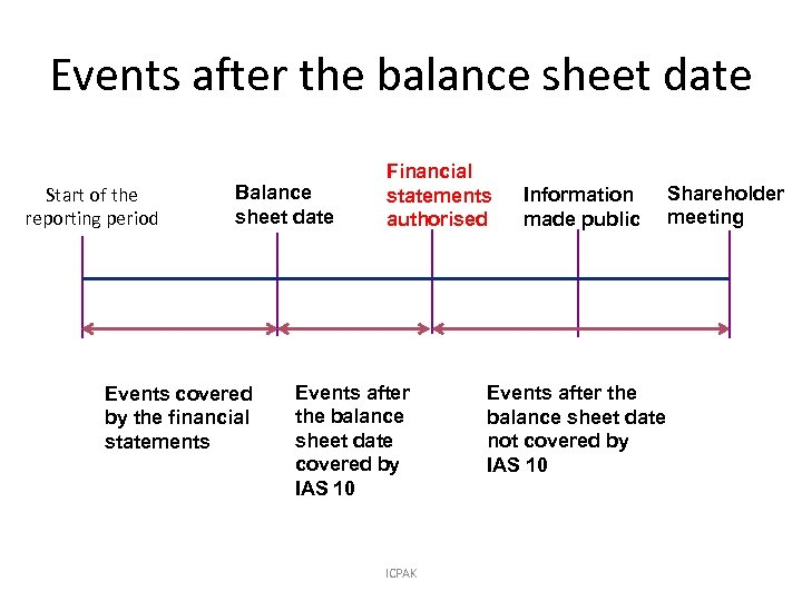 Events after the balance sheet date Start of the reporting period Balance sheet date