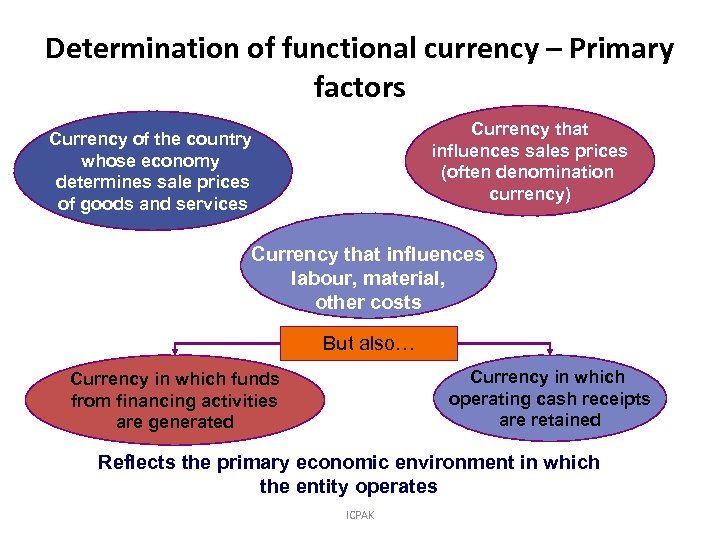 Determination of functional currency – Primary factors Currency that influences sales prices (often denomination