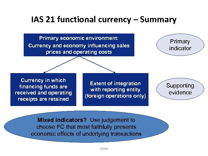 IAS 21 functional currency – Summary Primary economic environment: Currency and economy influencing sales