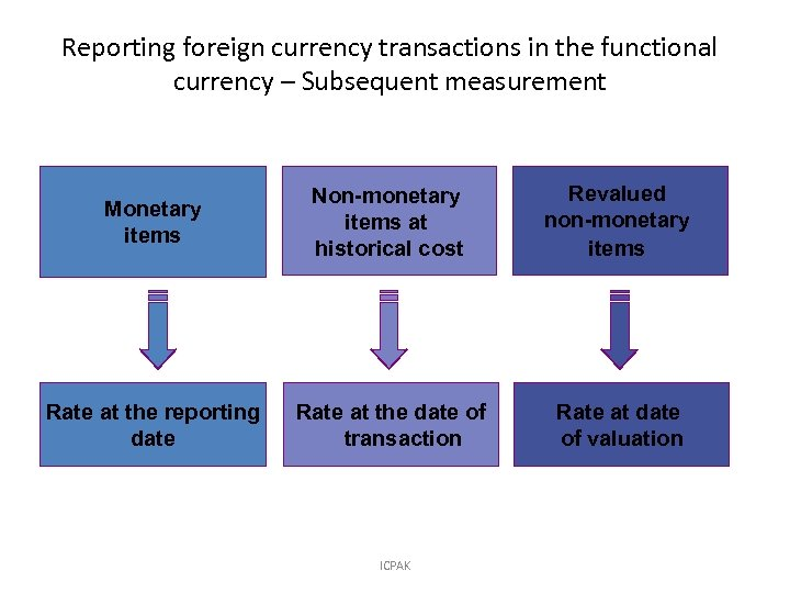 Reporting foreign currency transactions in the functional currency – Subsequent measurement Monetary items Non-monetary