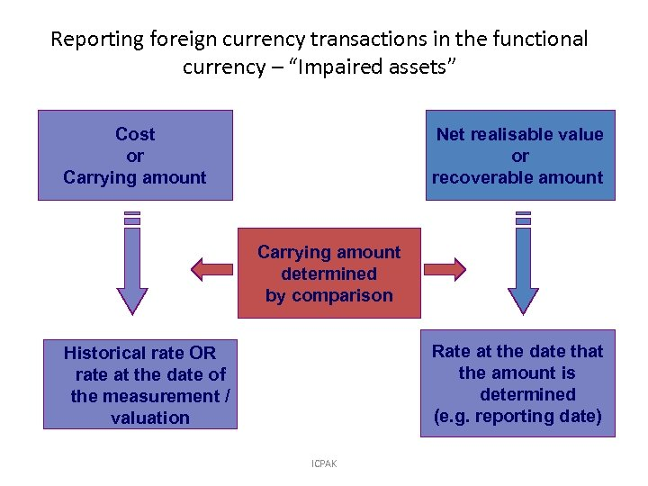 """Reporting foreign currency transactions in the functional currency – """"Impaired assets"""" Cost or Carrying"""