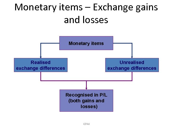 Monetary items – Exchange gains and losses Monetary items Realised exchange differences Unrealised exchange