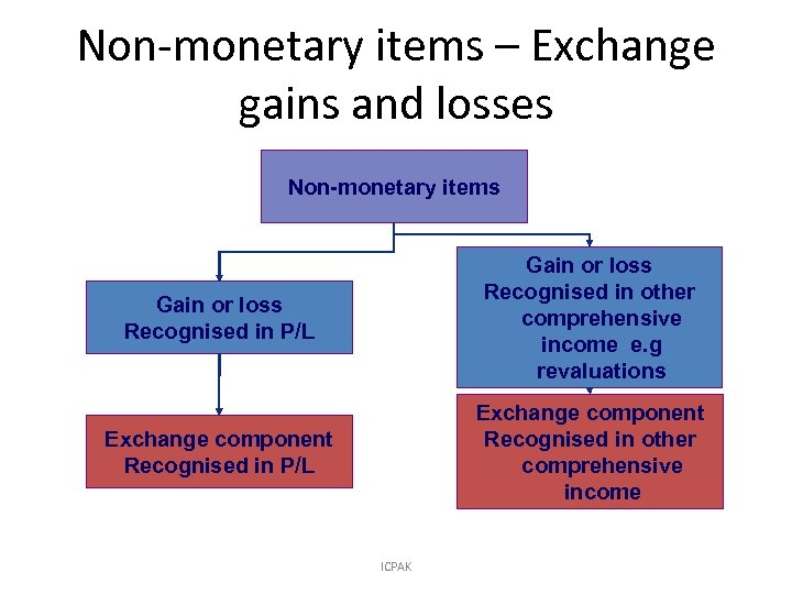 Non-monetary items – Exchange gains and losses Non-monetary items Gain or loss Recognised in