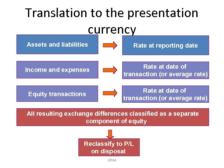 Translation to the presentation currency Assets and liabilities Rate at reporting date Income and