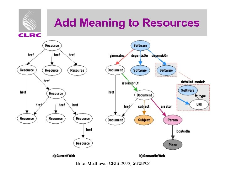 Add Meaning to Resources Brian Matthews, CRIS 2002, 30/08/02