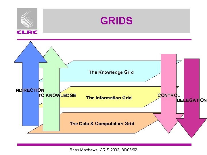 GRIDS The Knowledge Grid INDIRECTION DATA TO KNOWLEDGE The Information Grid The Data &