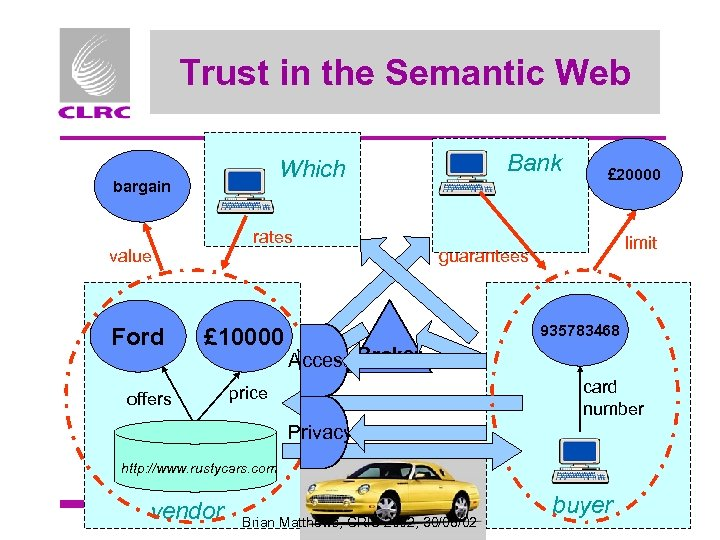 Trust in the Semantic Web bargain rates value Ford Bank Which £ 10000 offers