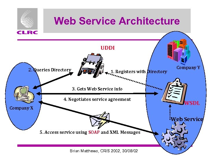 Web Service Architecture UDDI 2. Queries Directory 1. Registers with Directory Company Y 3.