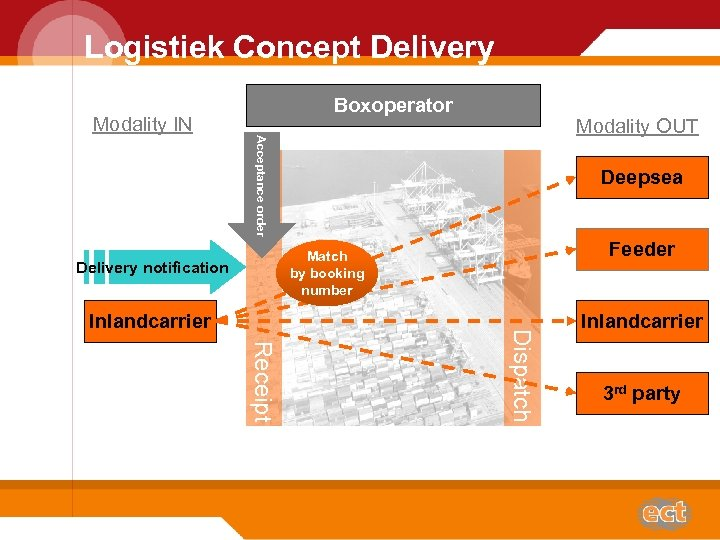 Logistiek Concept Delivery Boxoperator Modality IN Acceptance order Modality OUT Deepsea Feeder Match by