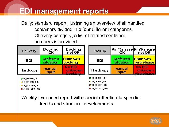 EDI management reports Daily: standard report illustrating an overview of all handled containers divided