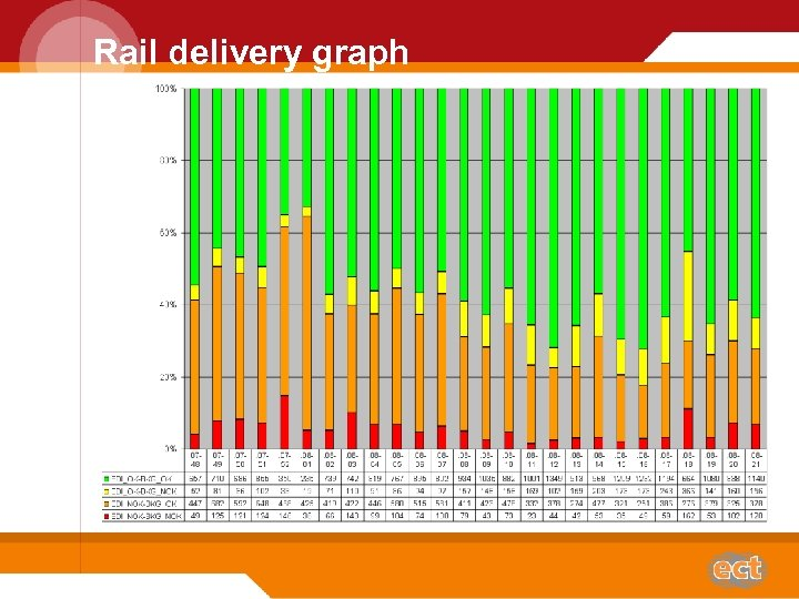 Rail delivery graph