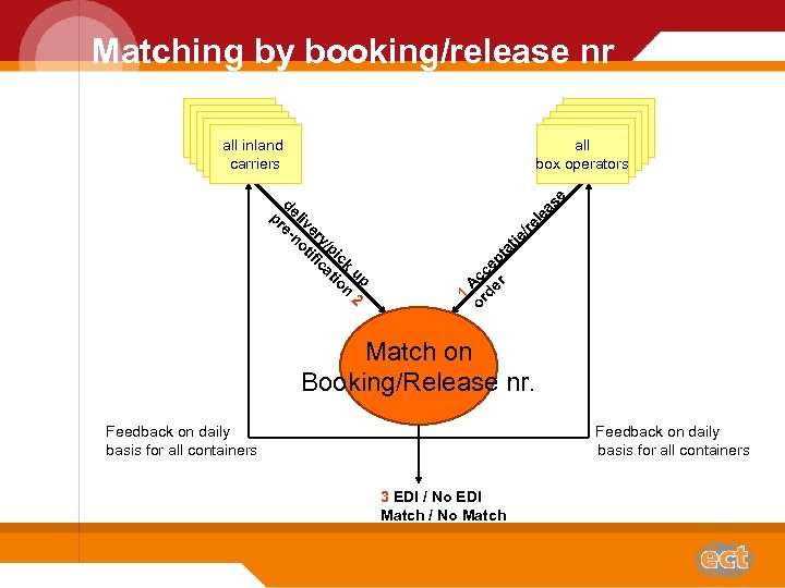 Matching by booking/release nr all box operators le /re tie 1 or Acc de