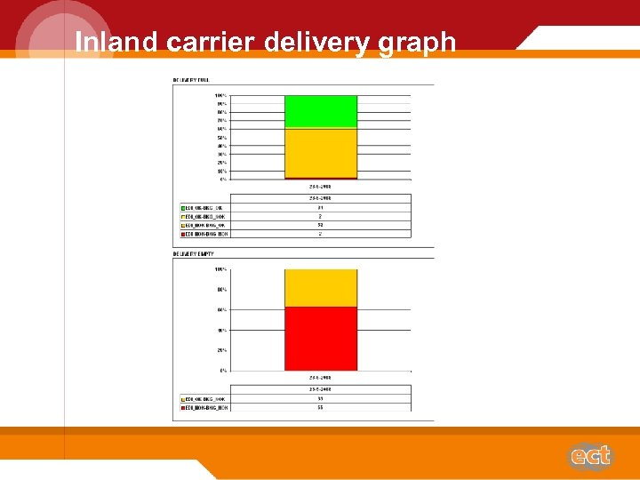 Inland carrier delivery graph