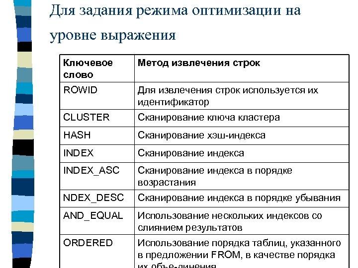 Для задания режима оптимизации на уровне выражения Ключевое слово Метод извлечения строк ROWID Для