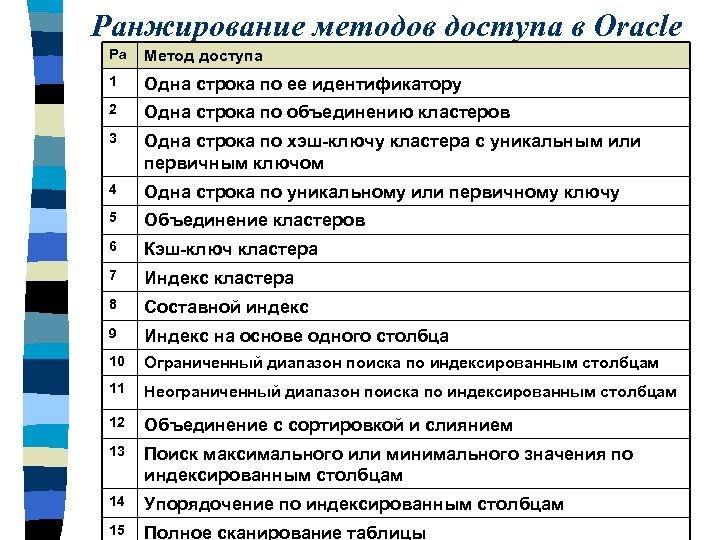 Ранжирование методов доступа в Oracle Ра Метод доступа 1 Одна строка по ее идентификатору