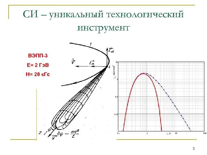 СИ – уникальный технологический инструмент ВЭПП-3 Е= 2 Гэ. В Н= 20 к. Гс