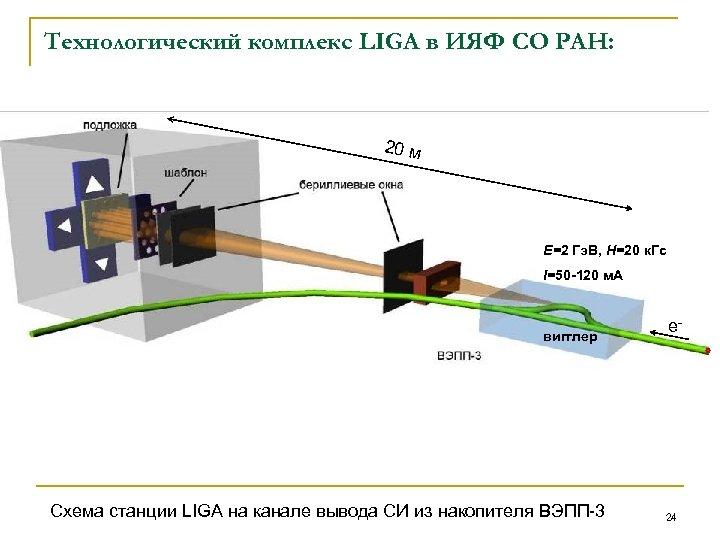 Технологический комплекс LIGA в ИЯФ СО РАН: 20 м Е=2 Гэ. В, Н=20 к.