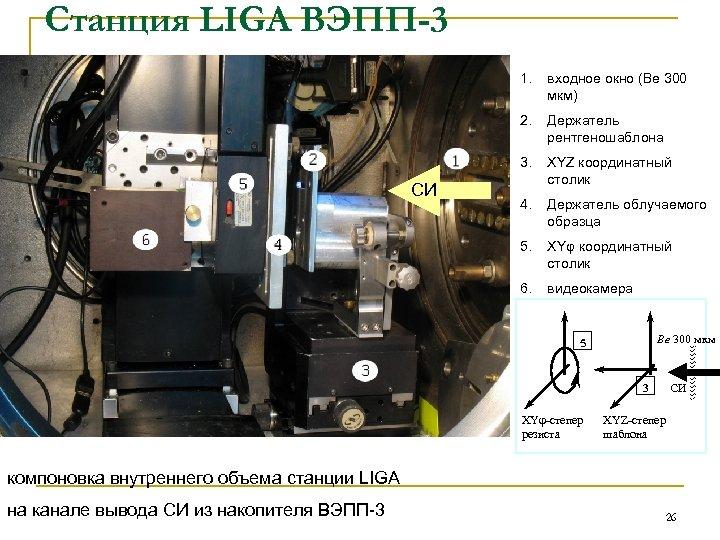 Станция LIGA ВЭПП-3 1. 2. Держатель рентгеношаблона 3. XYZ координатный столик 4. Держатель облучаемого