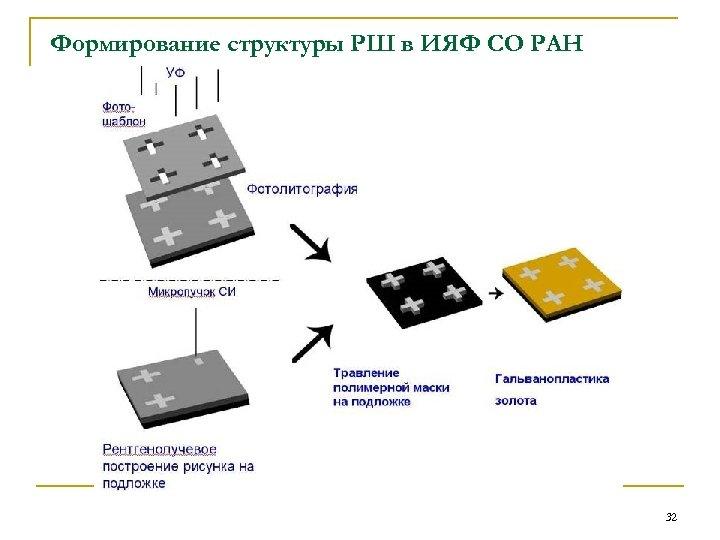 Формирование структуры РШ в ИЯФ СО РАН 32