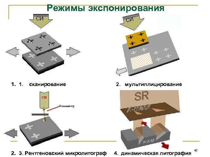 Режимы экспонирования СИ 1. 1. СИ сканирование 2. мультиплицирование СИ Коллиматор 2. 3. Рентгеновский
