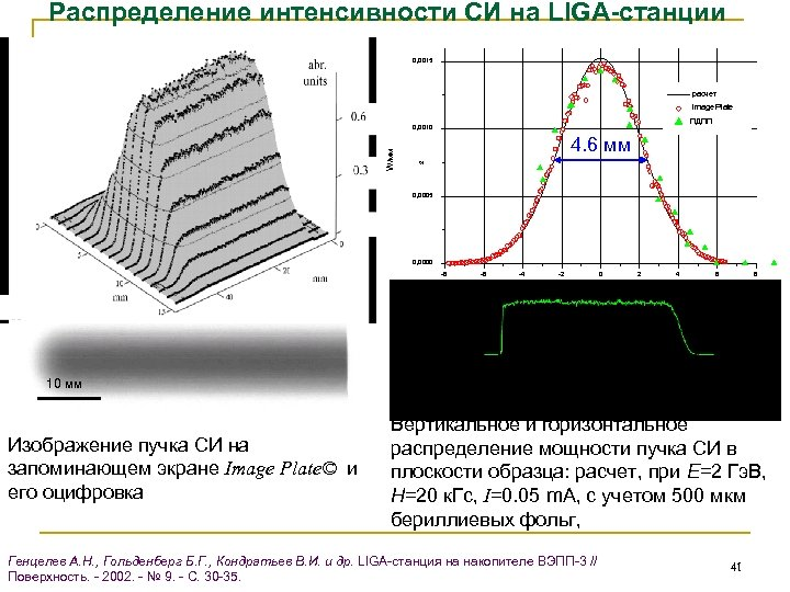 Распределение интенсивности СИ на LIGA-станции 0, 0015 расчет Image Plate ПДПП 4. 6 мм