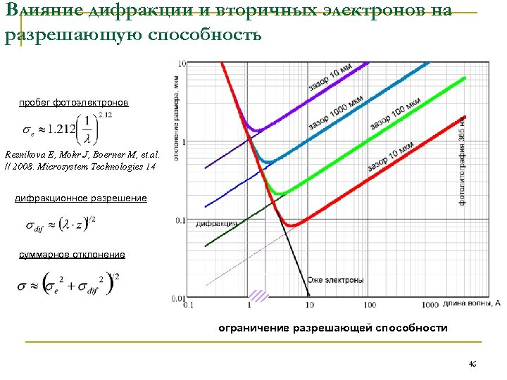 Влияние дифракции и вторичных электронов на разрешающую способность пробег фотоэлектронов Reznikova E, Mohr J,