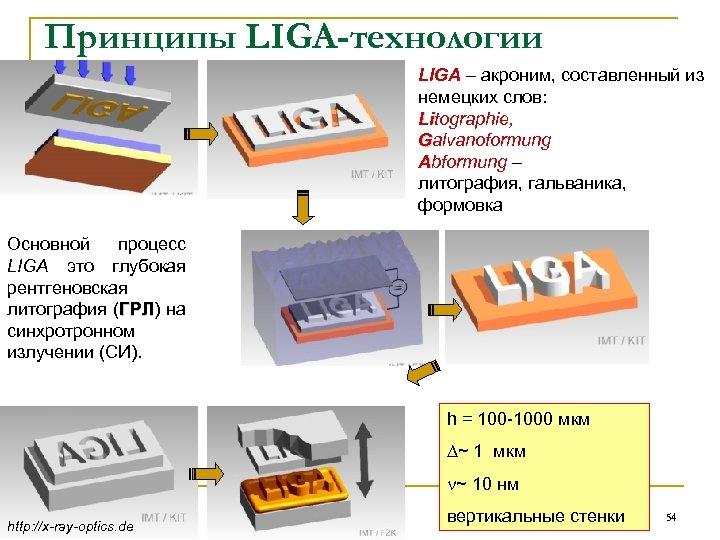 Принципы LIGA-технологии LIGA – акроним, составленный из немецких слов: Litographie, Galvanoformung Abformung – литография,