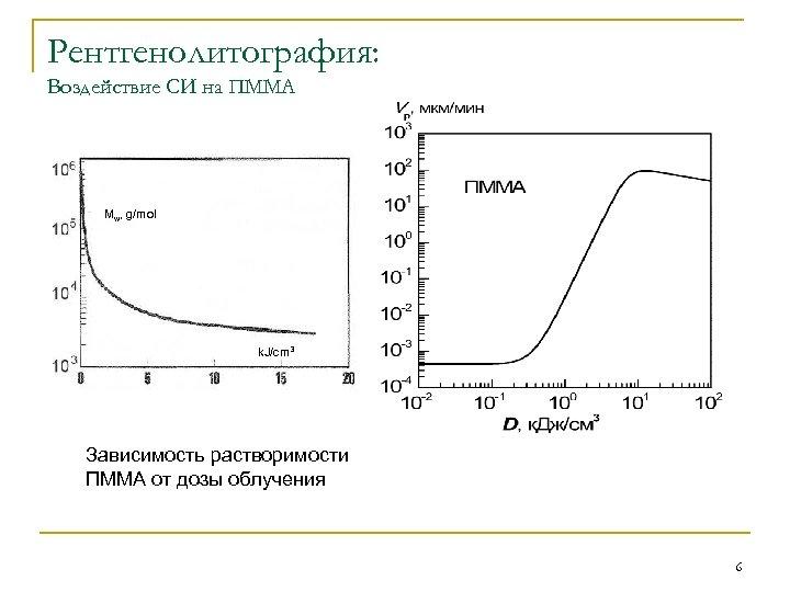 Рентгенолитография: Воздействие СИ на ПММА Mw, g/mol k. J/cm 3 Зависимость растворимости ПММА от