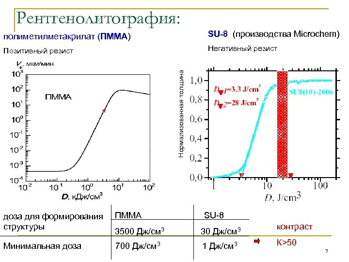 Рентгенолитография: SU-8 (производства Microchem) Позитивный резист Негативный резист Нормализованная толщина полиметилметакрилат (ПММА) * доза