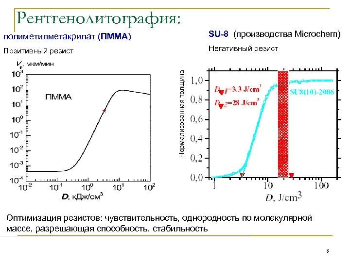 Рентгенолитография: SU-8 (производства Microchem) Позитивный резист Негативный резист * Нормализованная толщина полиметилметакрилат (ПММА) Оптимизация