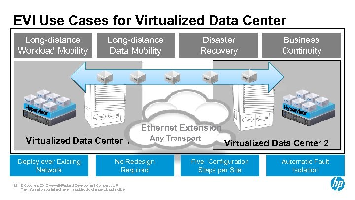 EVI Use Cases for Virtualized Data Center Long-distance Workload Mobility Long-distance Data Mobility Disaster