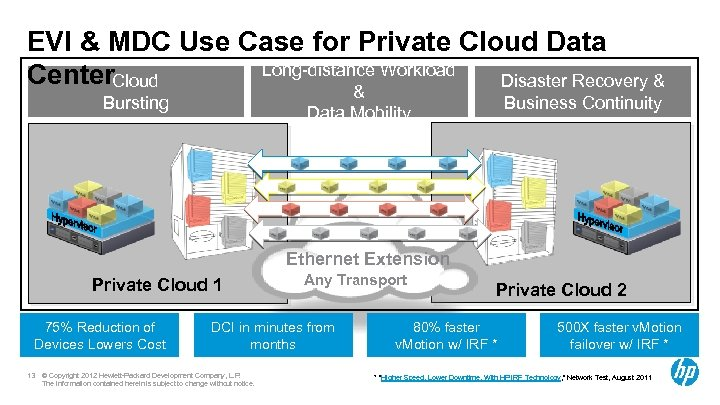 EVI & MDC Use Case for Private Cloud Data Long-distance Workload Center. Cloud Disaster