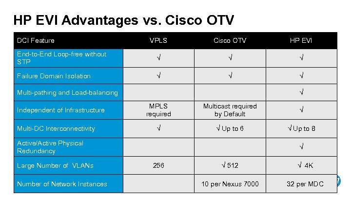 HP EVI Advantages vs. Cisco OTV DCI Feature VPLS Cisco OTV HP EVI End-to-End