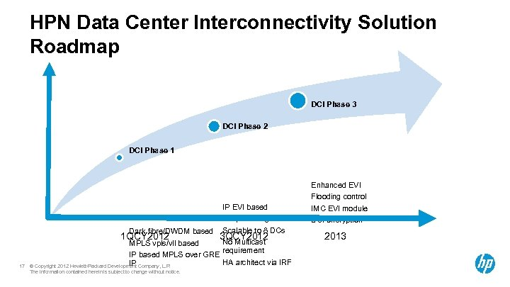 HPN Data Center Interconnectivity Solution Roadmap DCI Phase 3 DCI Phase 2 DCI Phase