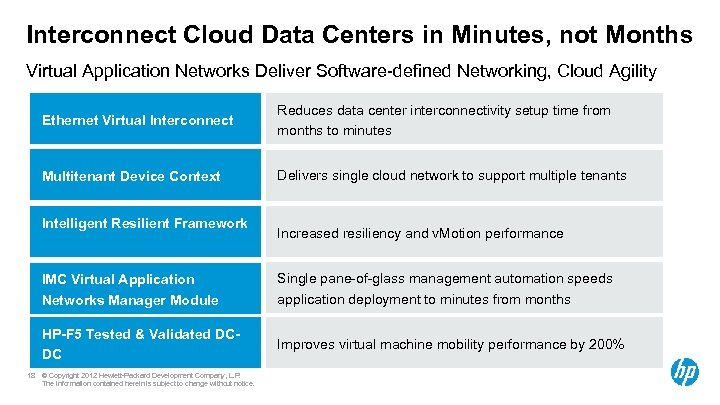 Interconnect Cloud Data Centers in Minutes, not Months Virtual Application Networks Deliver Software-defined Networking,