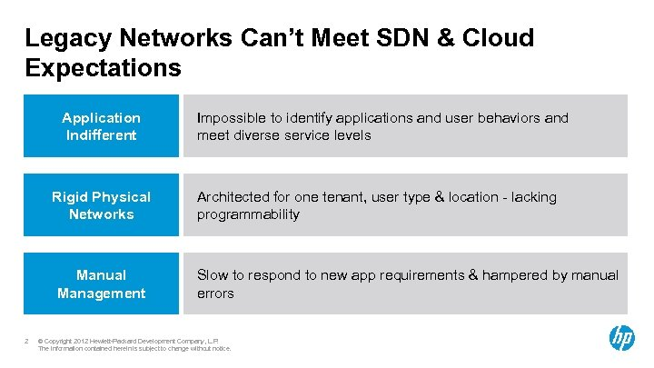 Legacy Networks Can't Meet SDN & Cloud Expectations Application Indifferent Rigid Physical Networks Manual